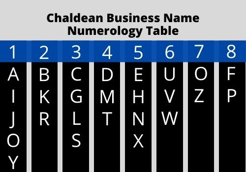Business Name Numerology Chaldean method