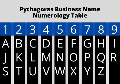 Business Name Numerology Pythagorean Method
